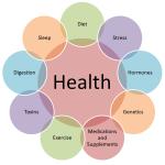 7 Steps to Holistic Health